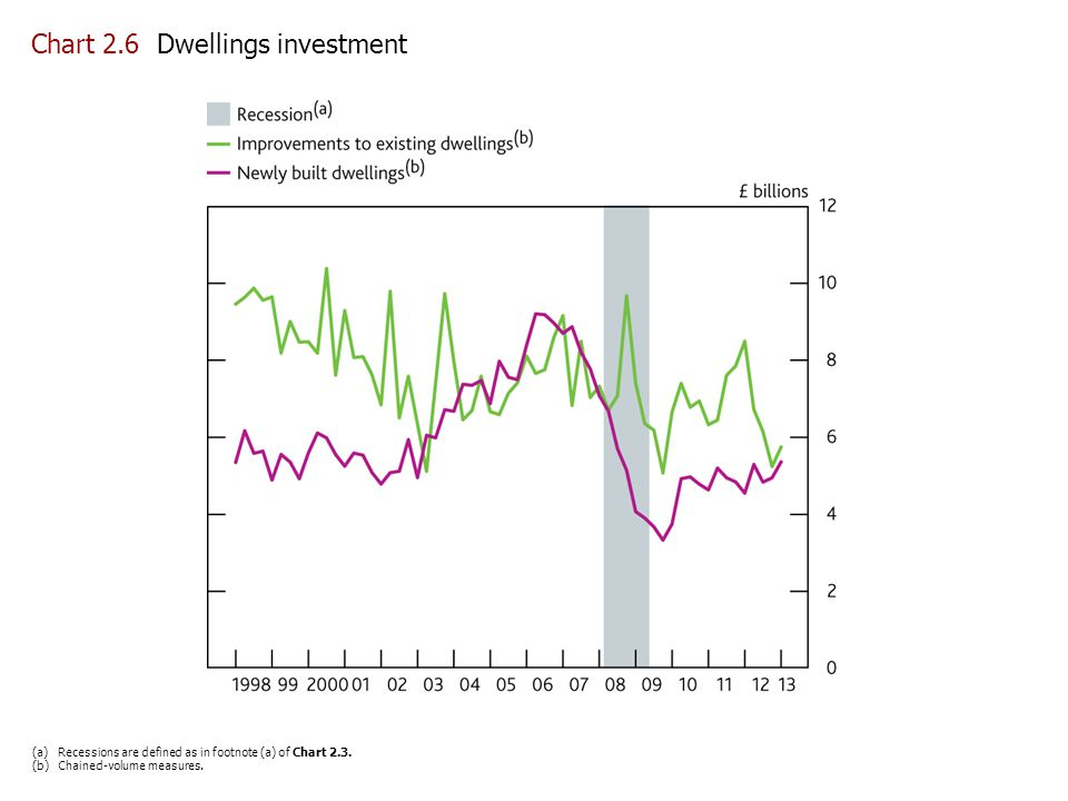 Chart 2.6 Dwellings investment