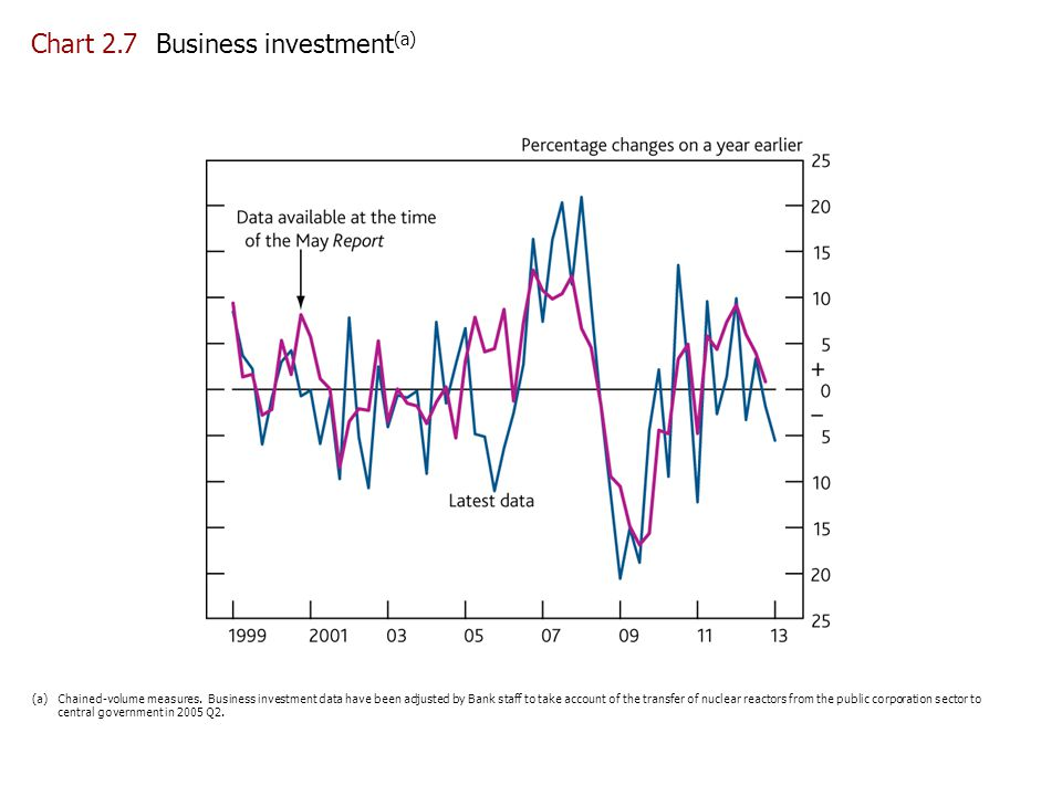 Chart 2.7 Business investment(a)