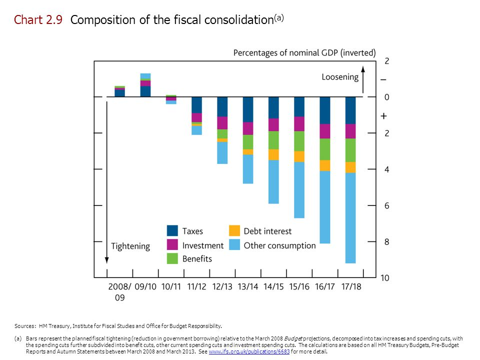 Chart 2.9 Composition of the fiscal consolidation(a)