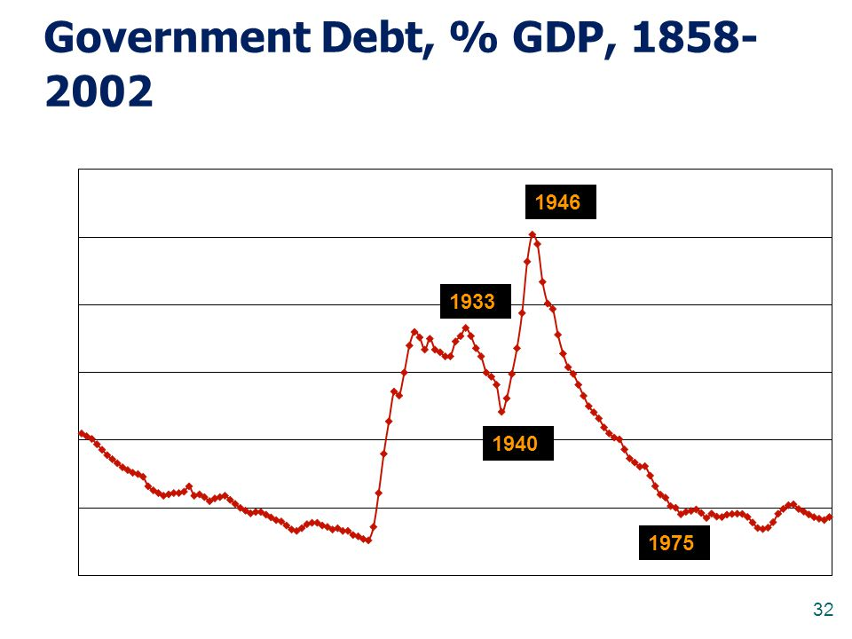 Government Debt, % GDP, 1858-2002 1946 1933 1940 1975