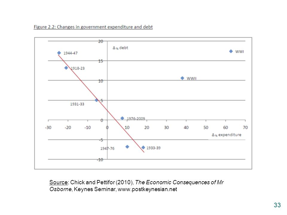 Source: Chick and Pettifor (2010), The Economic Consequences of Mr Osborne, Keynes Seminar, www.postkeynesian.net