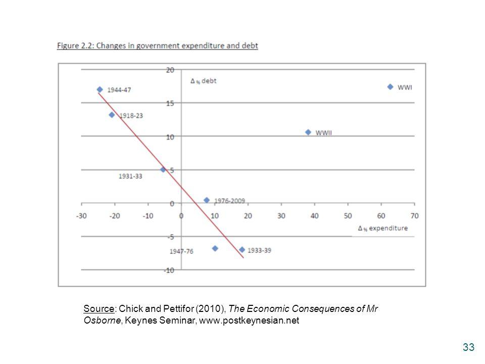 Source: Chick and Pettifor (2010), The Economic Consequences of Mr Osborne, Keynes Seminar, www.postkeynesian.net
