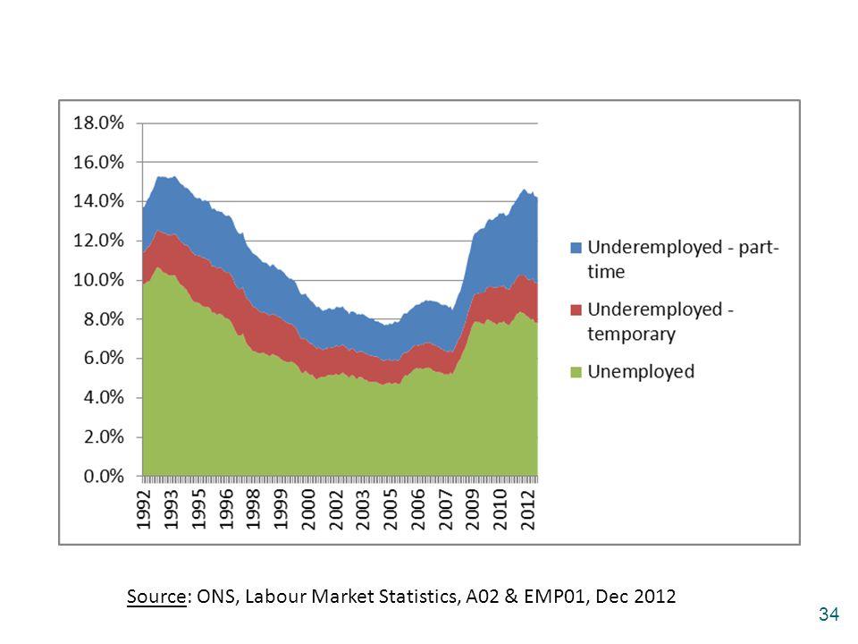 Source: ONS, Labour Market Statistics, A02 & EMP01, Dec 2012