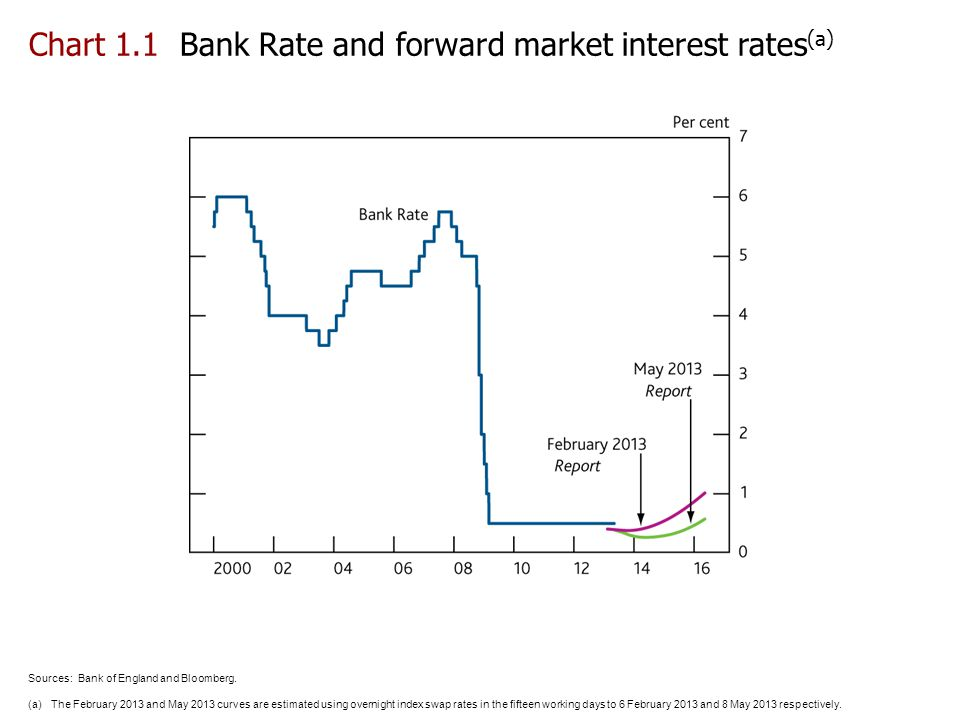 Chart 1.1 Bank Rate and forward market interest rates(a)