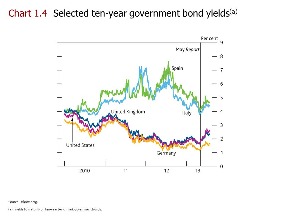 Chart 1.4 Selected ten-year government bond yields(a)