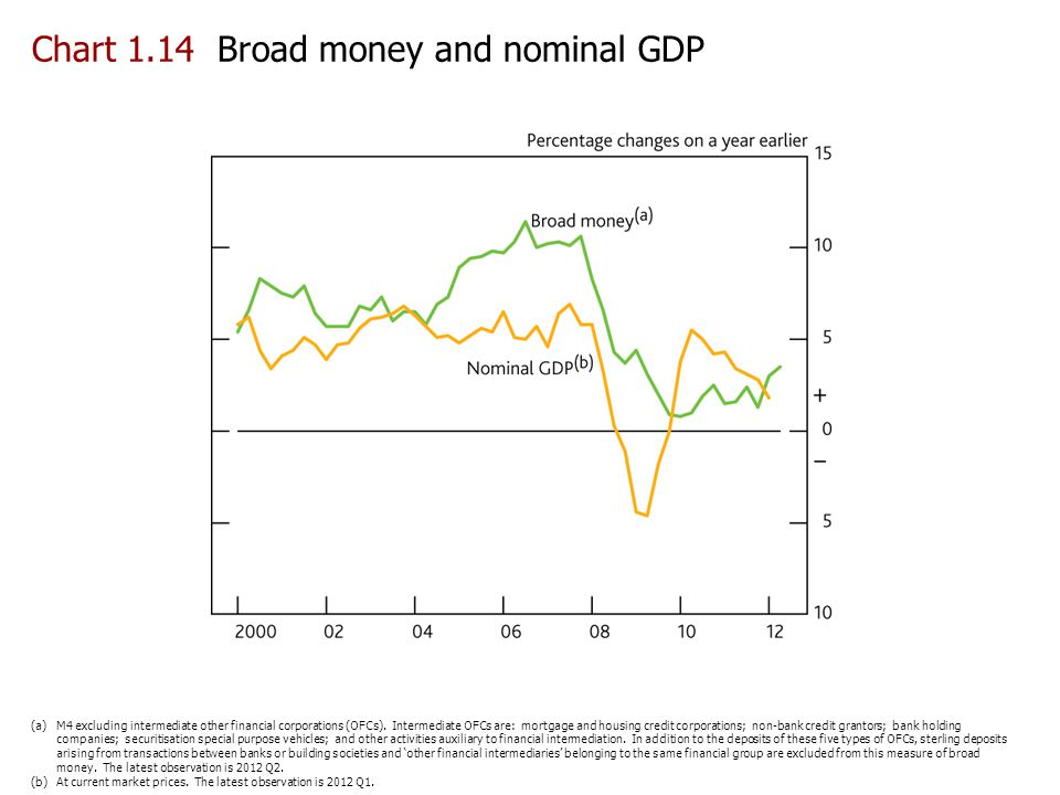 Chart 1.14 Broad money and nominal GDP