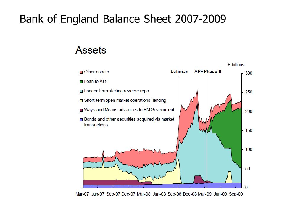 Bank of England Balance Sheet 2007-2009