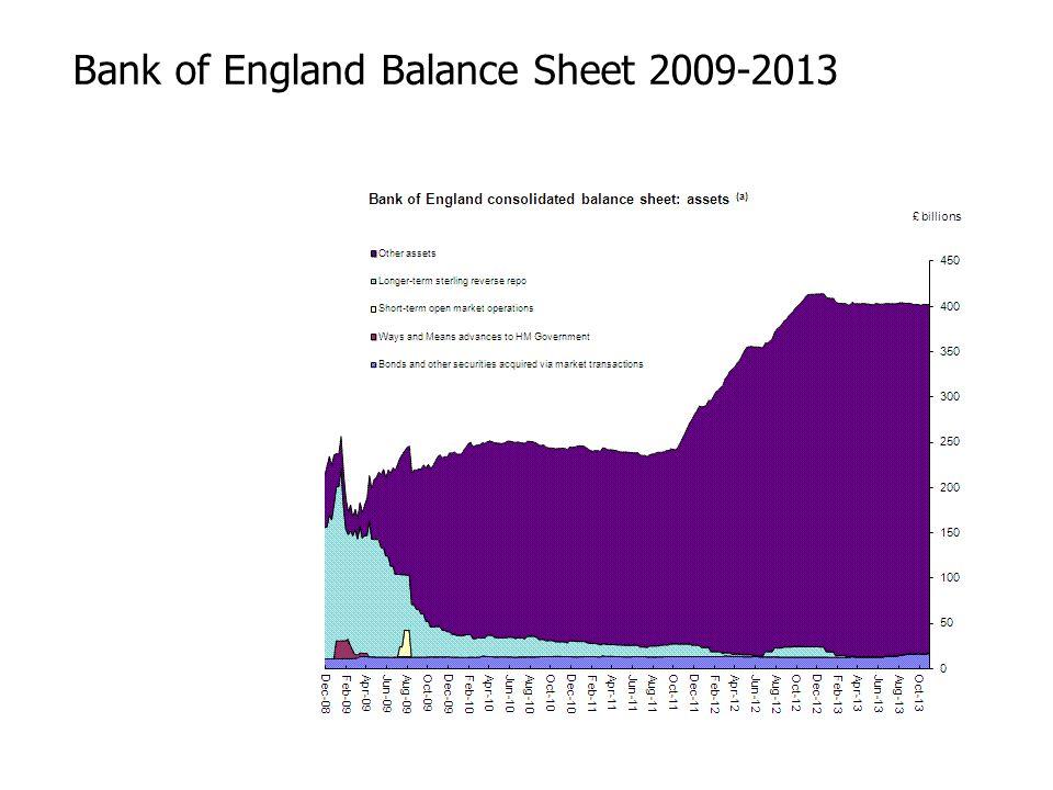 Bank of England Balance Sheet 2009-2013