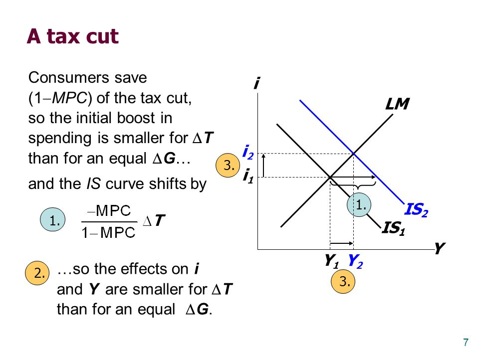 A tax cut Consumers save (1MPC) of the tax cut, so the initial boost in spending is smaller for T than for an equal G…