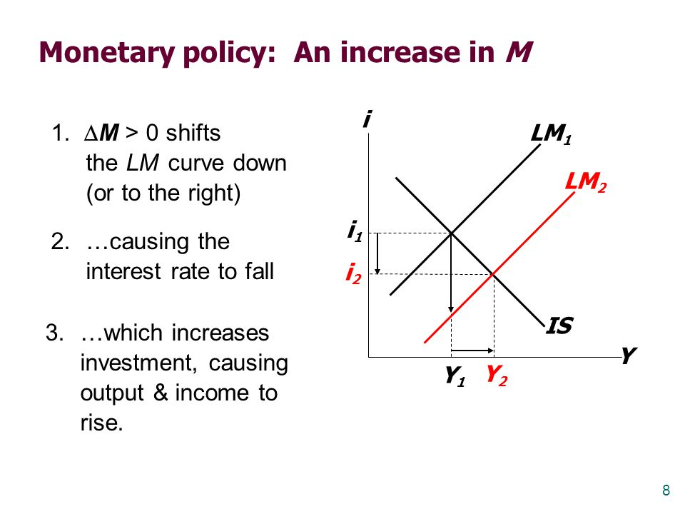Monetary policy: An increase in M