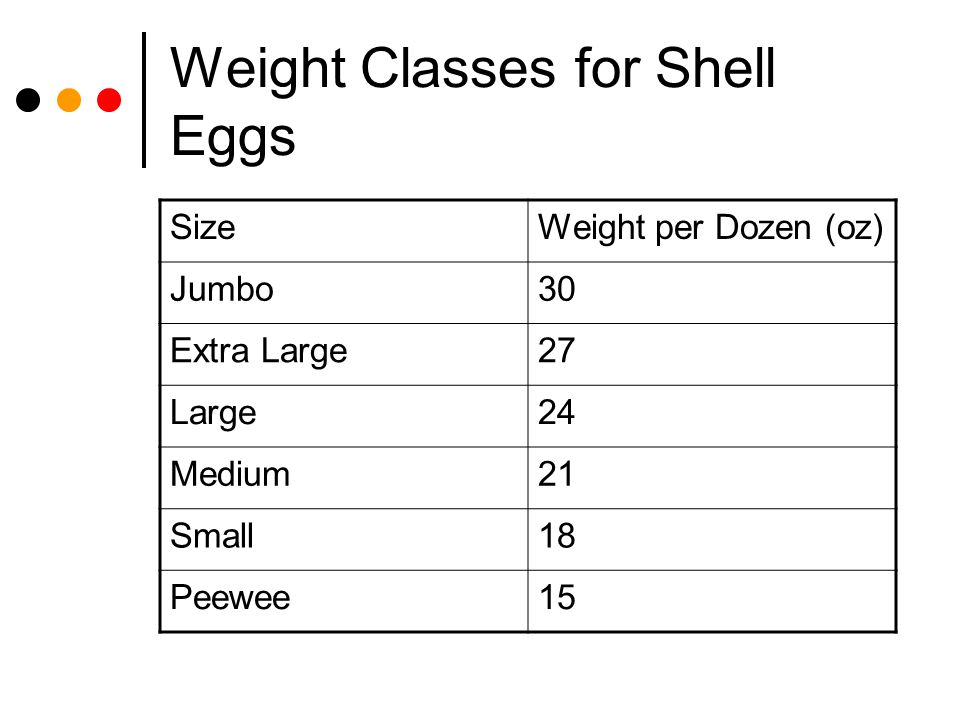 Weight Classes for Shell Eggs