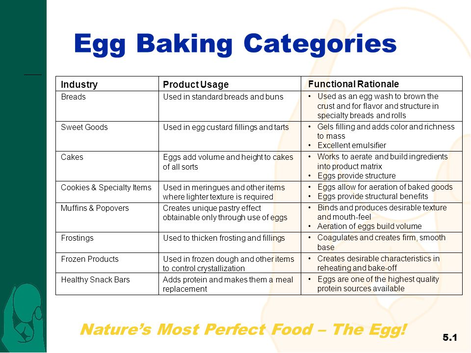 Egg Baking Categories 47 Industry Product Usage Functional Rationale