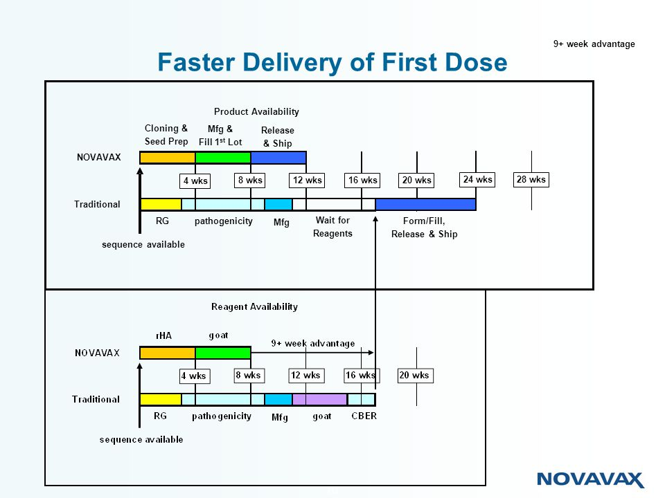 Faster Delivery of First Dose