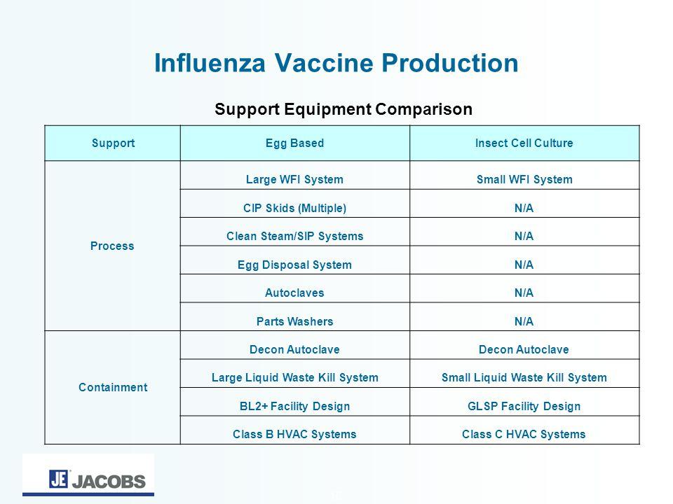 Influenza Vaccine Production