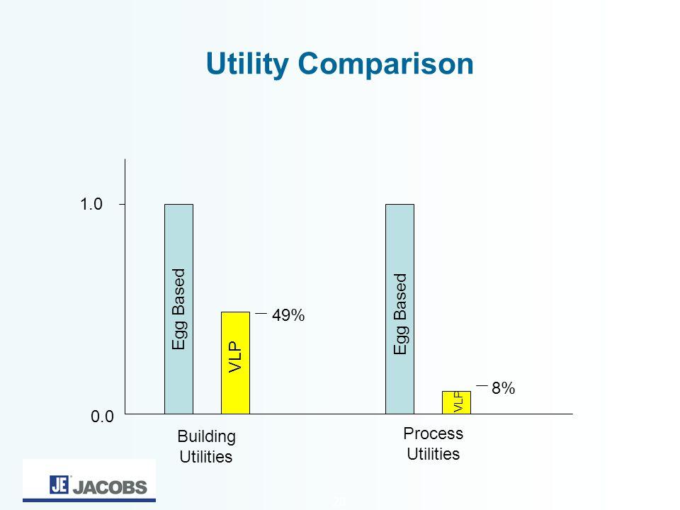 Utility Comparison 1.0 Egg Based Egg Based 49% VLP 8% 0.0 Process