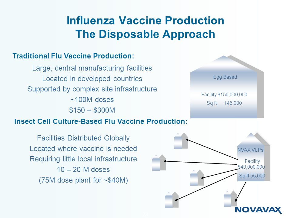 Influenza Vaccine Production The Disposable Approach