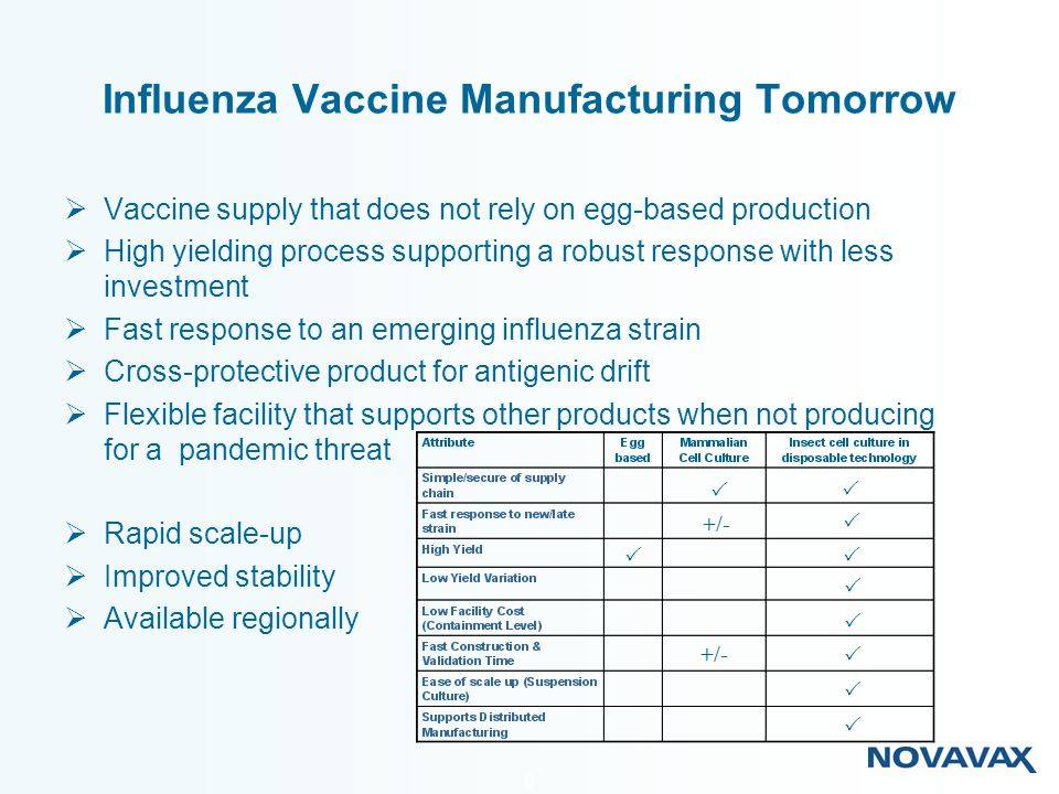 Influenza Vaccine Manufacturing Tomorrow