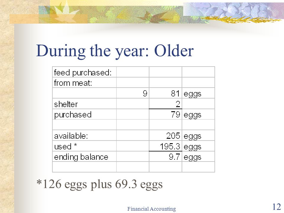 During the year: Older *126 eggs plus 69.3 eggs Financial Accounting