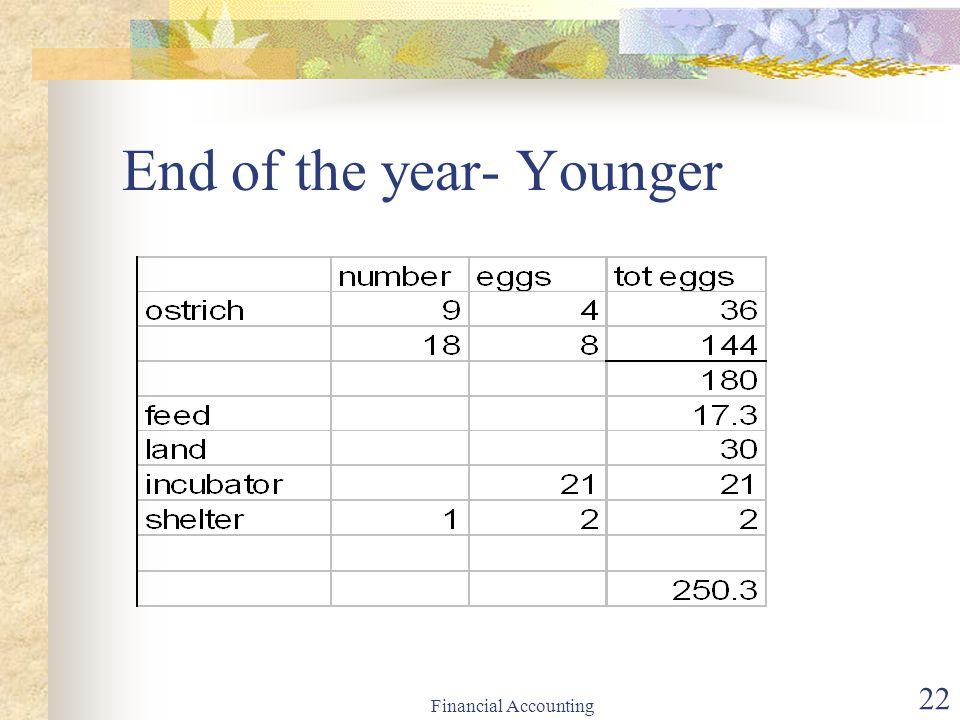End of the year- Younger