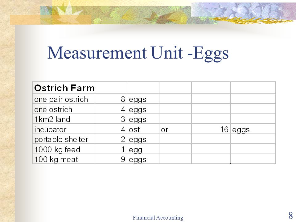 Measurement Unit -Eggs