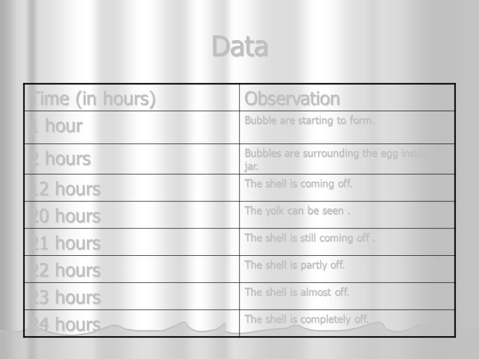 Data Time (in hours) Observation 1 hour 2 hours 12 hours 20 hours