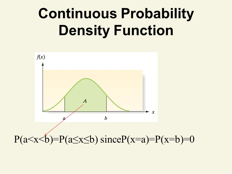 Continuous Probability Density Function