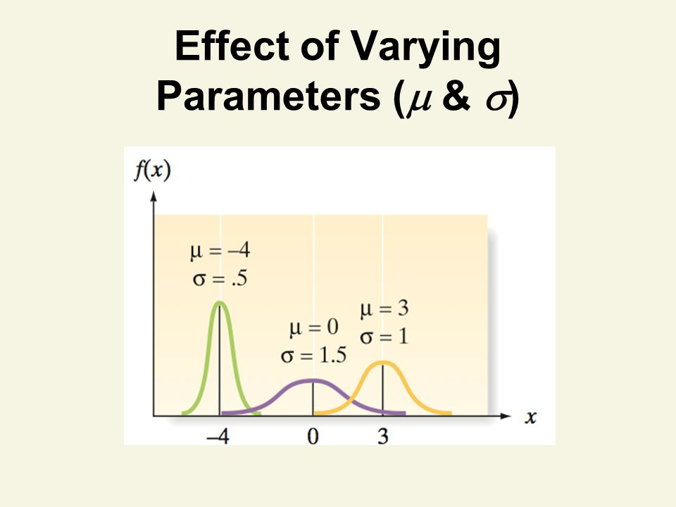 Effect of Varying Parameters ( & )