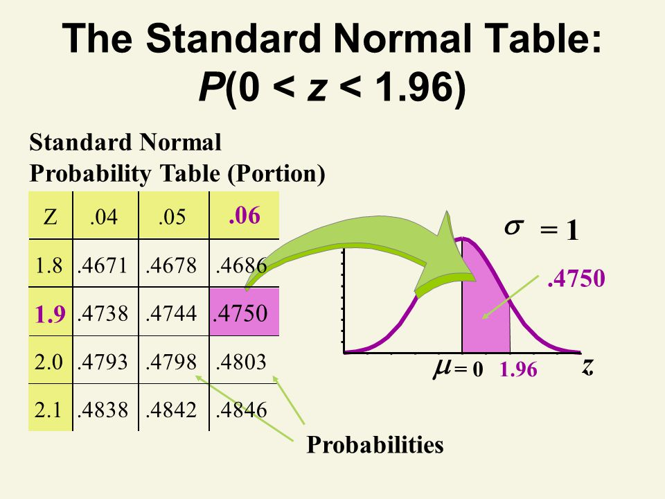 The Standard Normal Table: P(0 < z < 1.96)