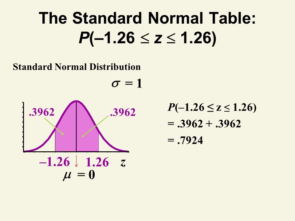 The Standard Normal Table: P(–1.26  z  1.26)