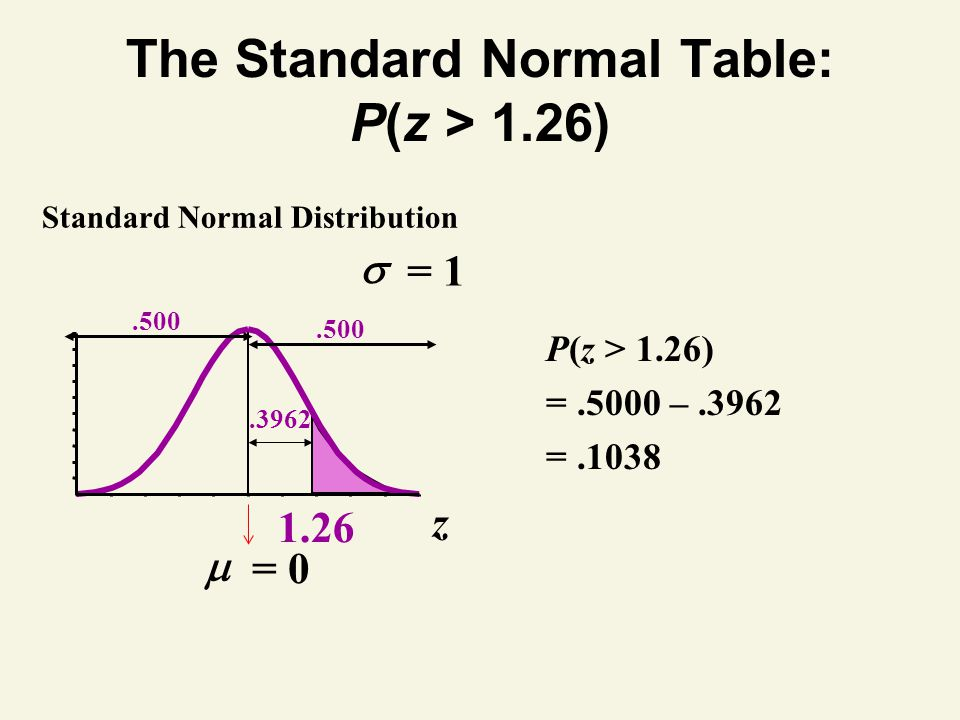 The Standard Normal Table: P(z > 1.26)