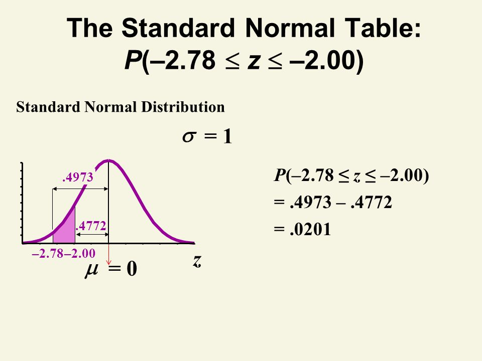 The Standard Normal Table: P(–2.78  z  –2.00)