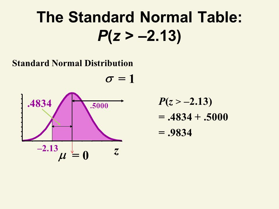The Standard Normal Table: P(z > –2.13)