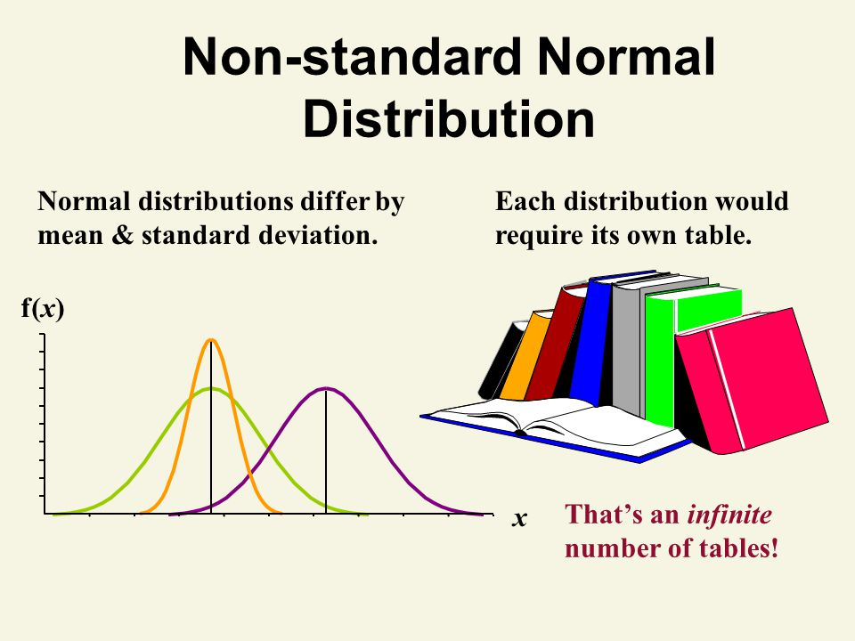 Non-standard Normal Distribution