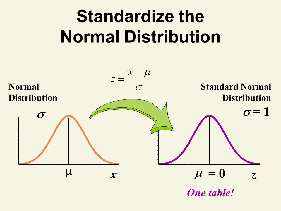 Standardize the Normal Distribution