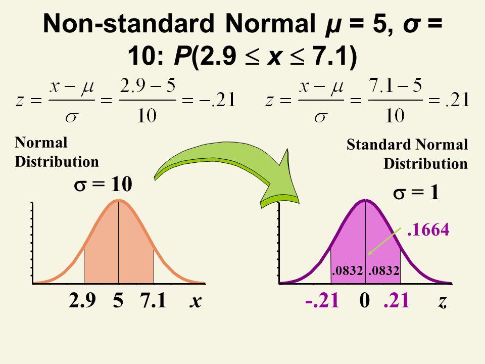 Non-standard Normal μ = 5, σ = 10: P(2.9  x  7.1)