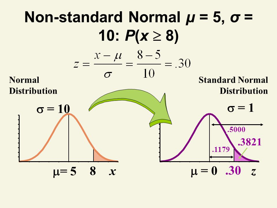 Non-standard Normal μ = 5, σ = 10: P(x  8)