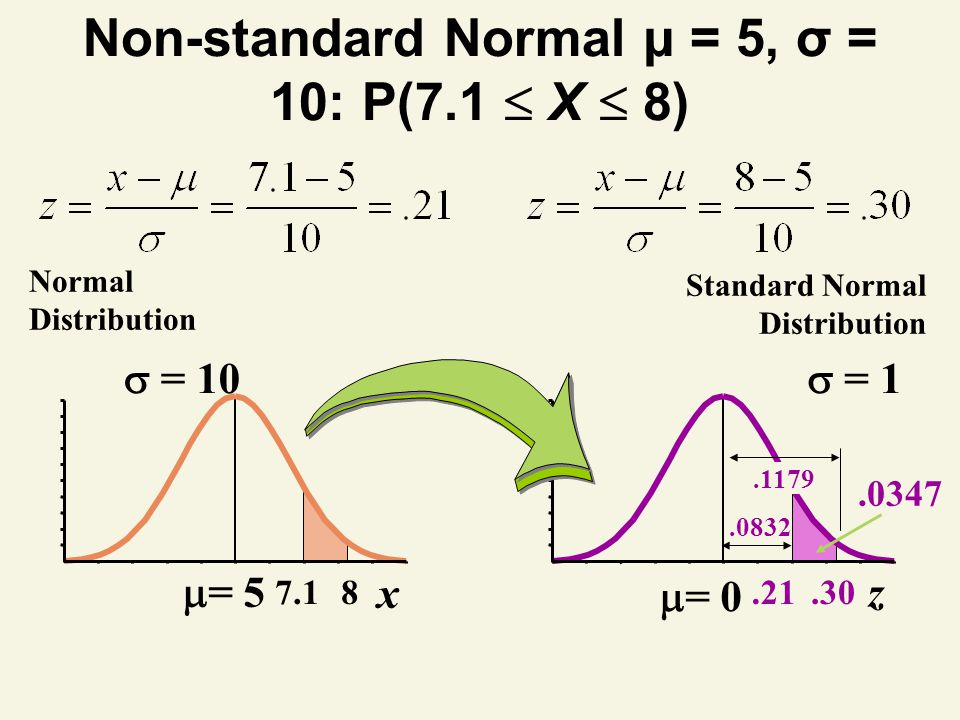Non-standard Normal μ = 5, σ = 10: P(7.1  X  8)