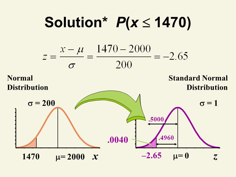 Solution* P(x  1470) x z .0040 = 2000  = 200 1470 = 0  = 1 –2.65