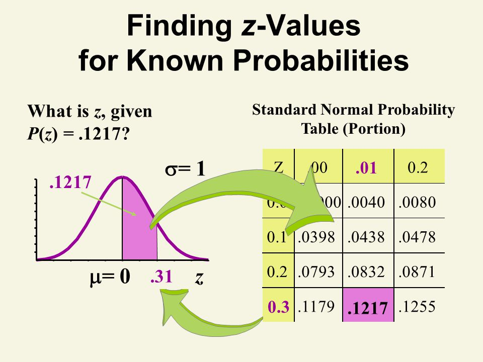Finding z-Values for Known Probabilities