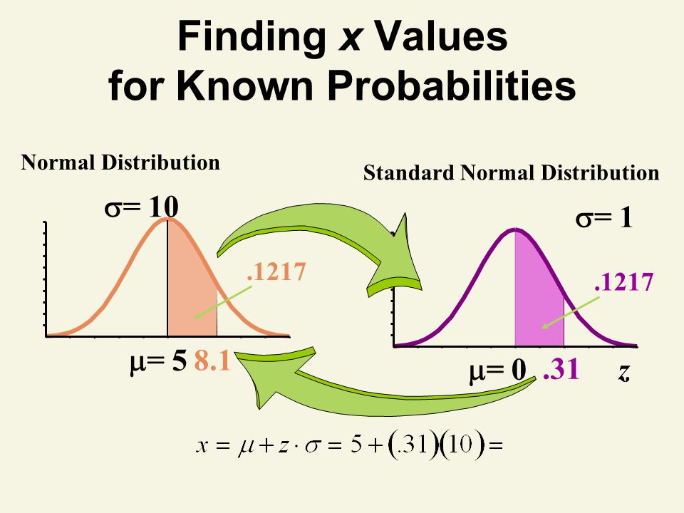 Finding x Values for Known Probabilities
