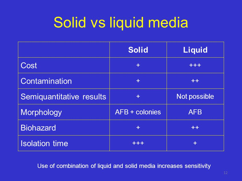 Use of combination of liquid and solid media increases sensitivity