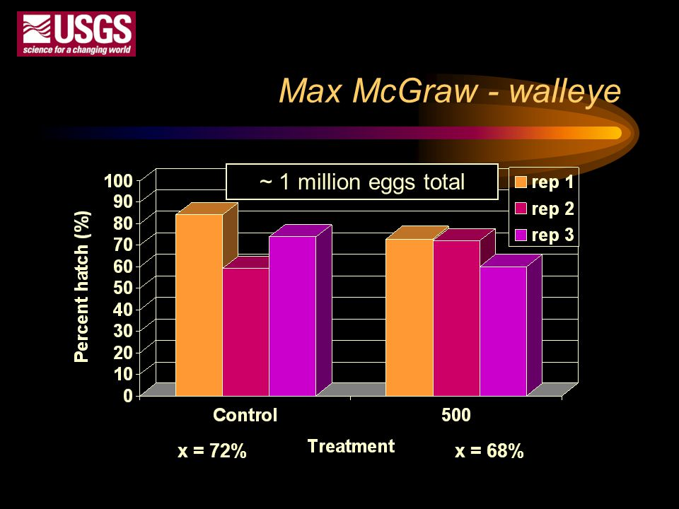 Max McGraw - walleye ~ 1 million eggs total x = 72% x = 68%