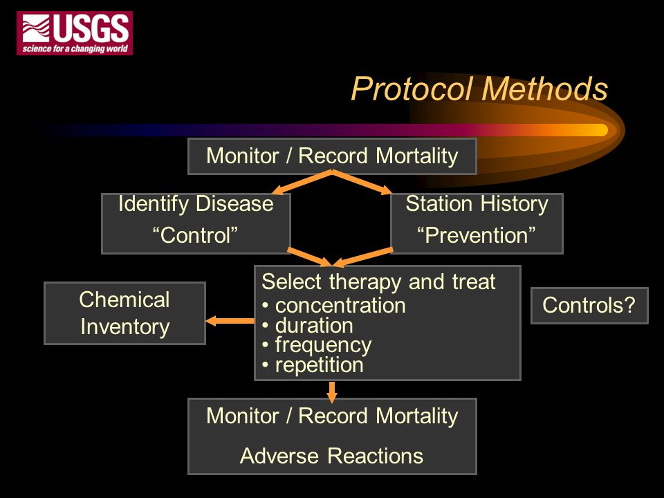 Protocol Methods Monitor / Record Mortality Identify Disease Control