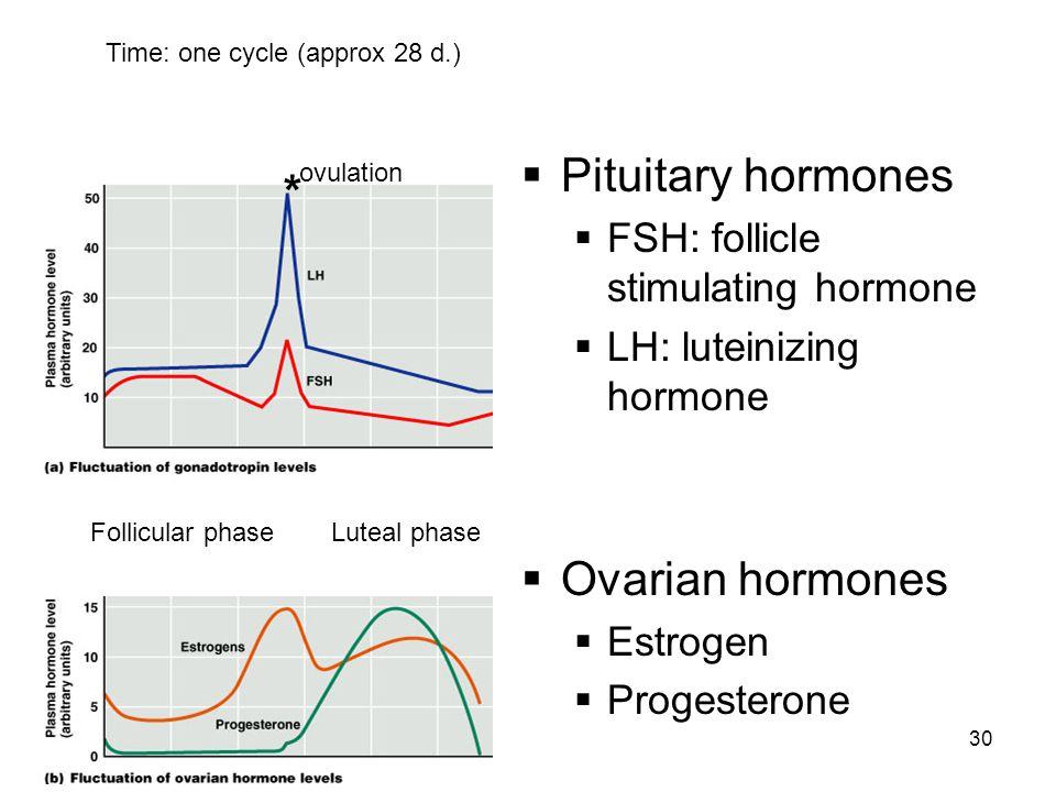 Pituitary hormones * Ovarian hormones