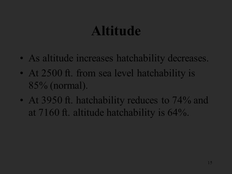 Altitude As altitude increases hatchability decreases.
