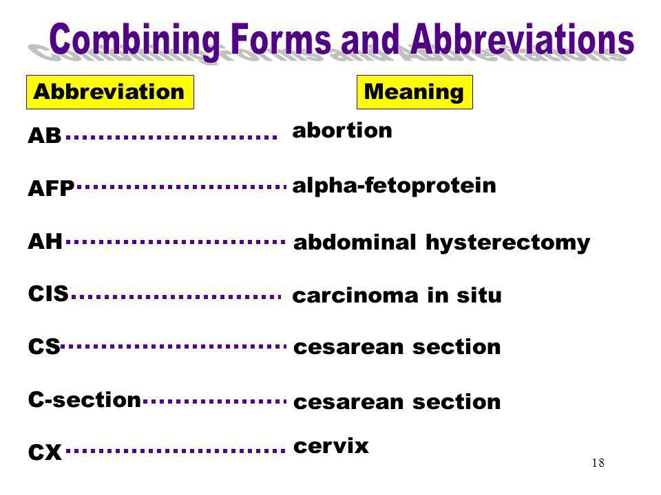 Combining Forms & Abbreviations (AB)