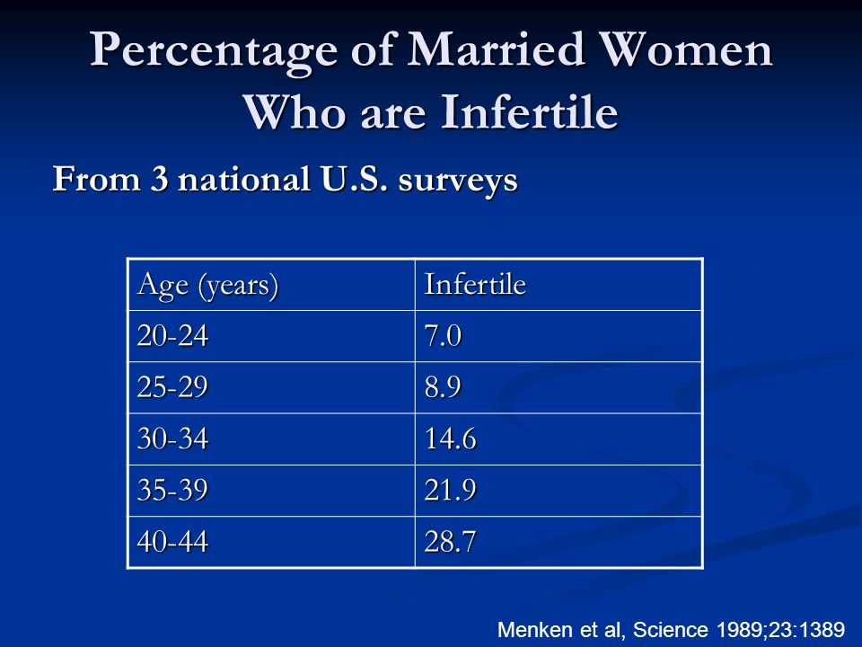 Percentage of Married Women Who are Infertile