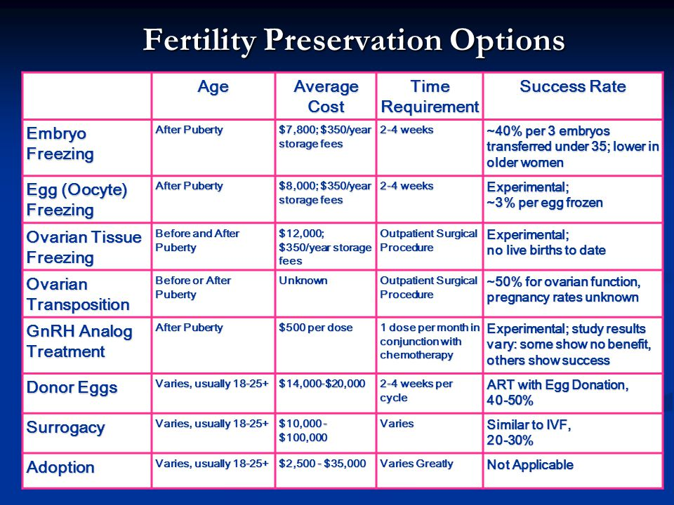 Fertility Preservation Options