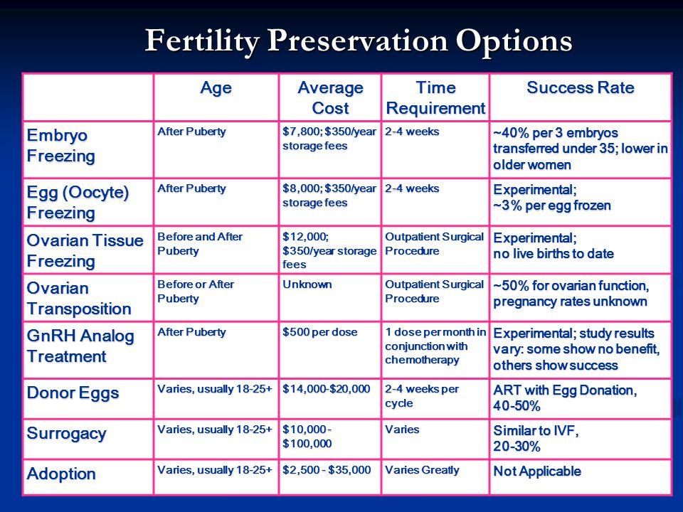 Fertility Preservation Options