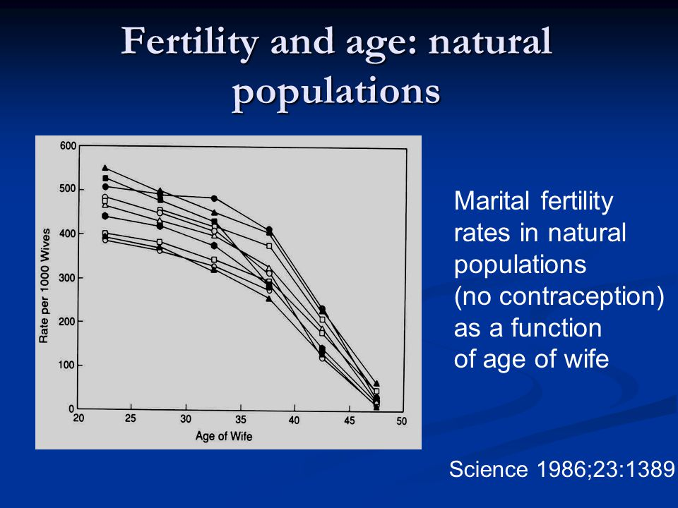 Fertility and age: natural populations